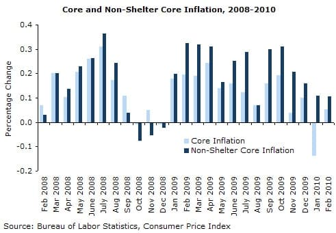 Core and Non-Shelter Core Inflation 2008-2010