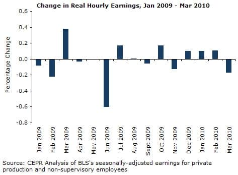 Changes in Real Hourly Earnings, January 2009 - March 2010