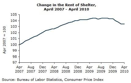 Change in the Rent of Shelter, April 2007- April 2010