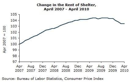 Change in the Rent of Shelter, April 2007- April 2010