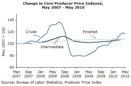 Change in Core Producer Price Indexes, May 2007 - May 2010