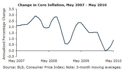 Change in Core Inflation, May 2007 - May 2010