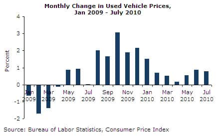 Monthly Change in Used Vehicle Prices, Jan 2009-July 2010