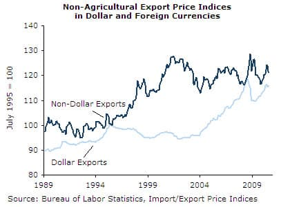 Non-Agricultural Export Price Indices in Dollar and Foreign Currencies