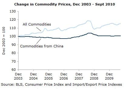 Change in Commodity Prices, Dec 2003-Sept 2010