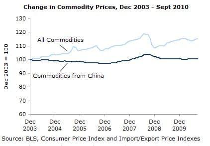 Change in Commodity Prices, Dec 2003-Sept 2010