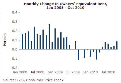 Monthly Change in Owners' Equivalent Rent, Jan 2008-Oct 2010