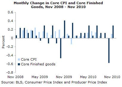 Monthly Change in Core CPI and Core Finished Goods, Nov 2008-Nov 2010