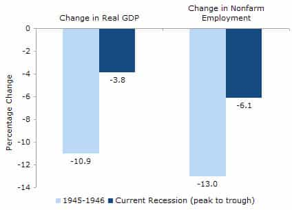 Clearing Up Some Facts about the Depression of 1946