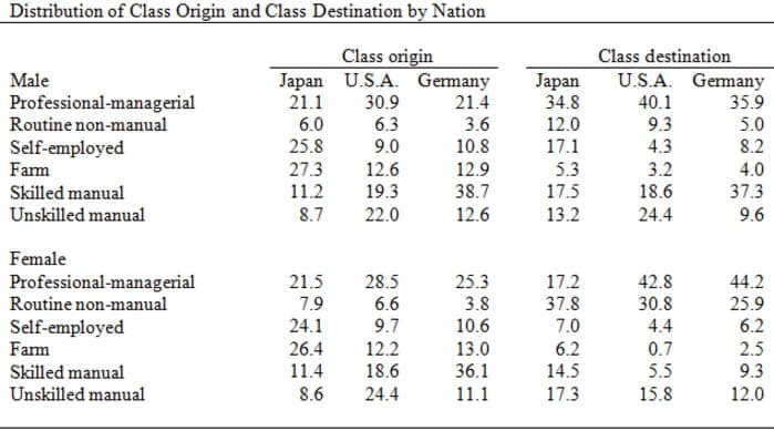 Distribution of Class Origin and Class Destination by Nation