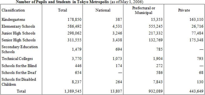 Number of Pupils and Students in Tokyo Metropolis (as of May 1, 2006)