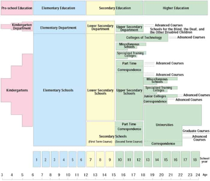 Organization of the School System in Japan