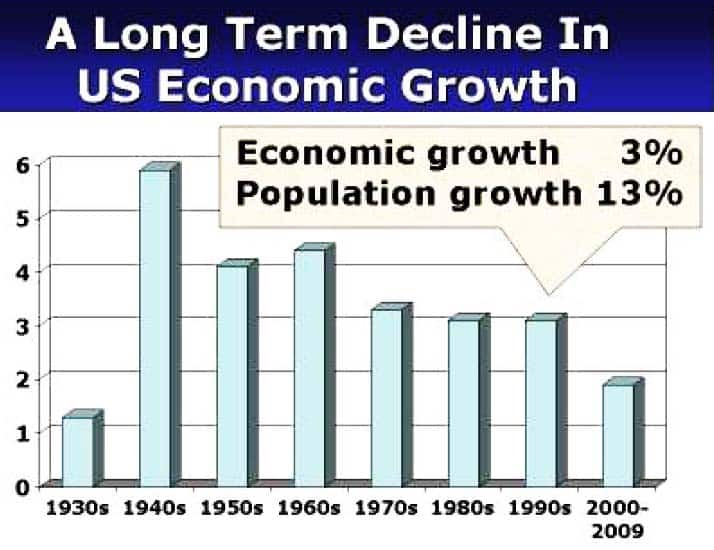 A Long-term Decline in US Economic Growth