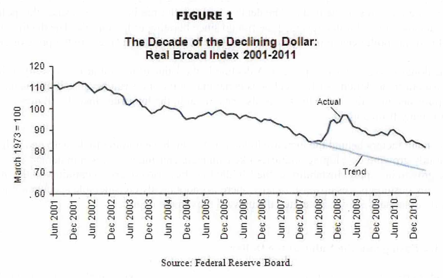 The Decade of the Declining Dollar
