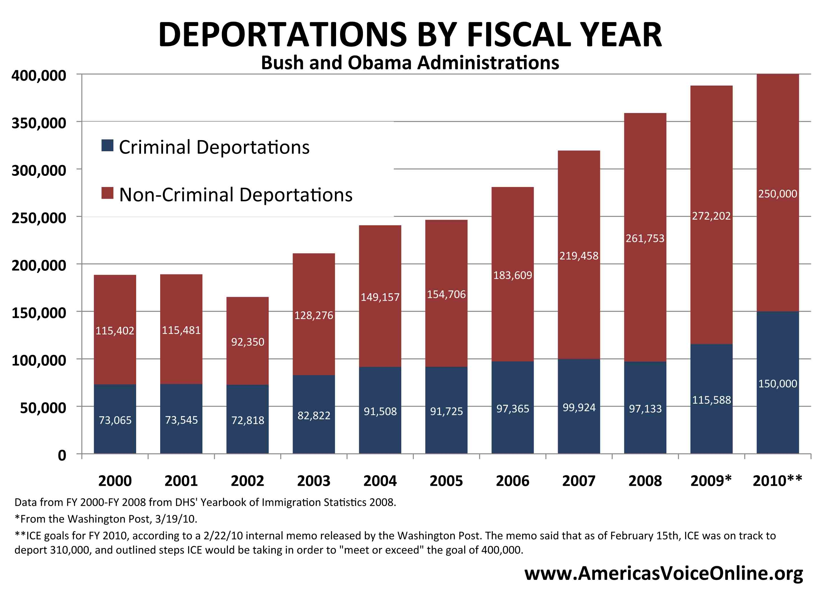 Deportations by Fiscal Year