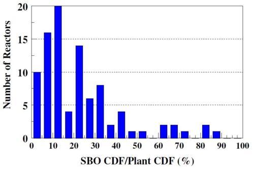 SBO CDF/Plant CDF %