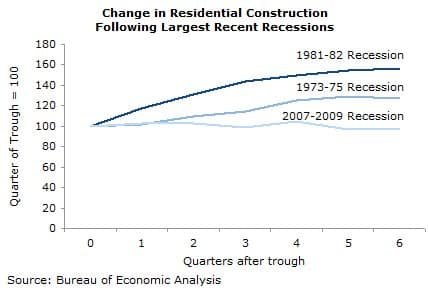 Change in Residential Construction Following Largest Recent Recessions