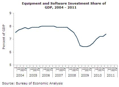 Equipment and Software Investment Share of GDP, 2004-2011
