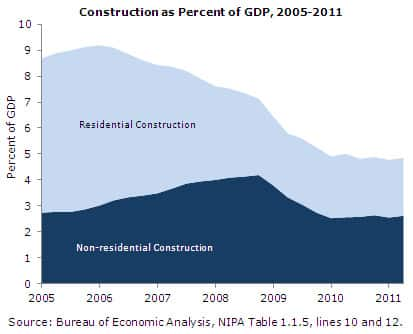 Construction as Percent of GDP, 2005-2011