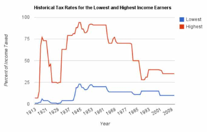 Historical Tax Rates for the Lowest and Highest Income Earners