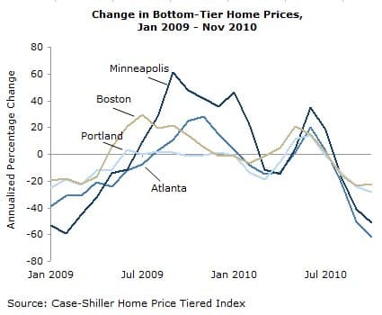 Change in Bottom-Tier Home Prices, Jan 2009-Nov 2010