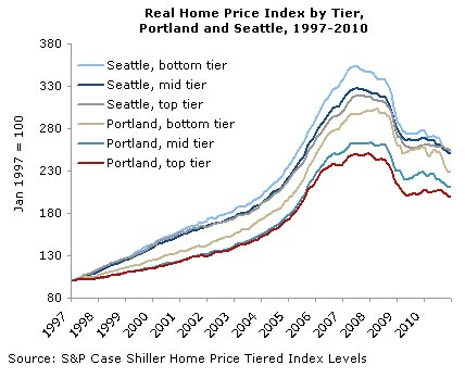 Real Home Price Index by Tier, Portland and Seattle, 1997-2010