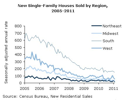 New Single-Family Houses Sold by Region, 2005-2011