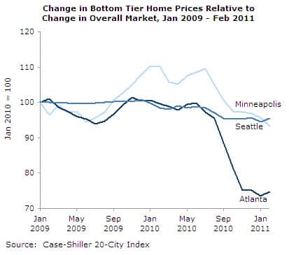 Change in Bottom Tier Home Prices Relative to Change in Overall Market, Jan 2009 - Feb 20111
