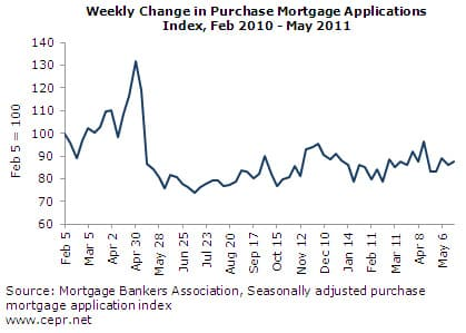 Weekly Change in Purchase Mortgage Applications Index, Feb 2010-May 2011