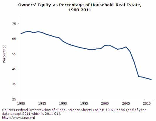 Owners' Equity as Percentage of Household Real Estate, 1980-2011