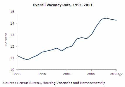 Overall Vacancy Rate, 1991-2011