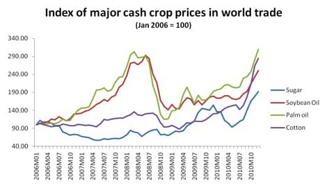 Index of major cash crop prices in world trade