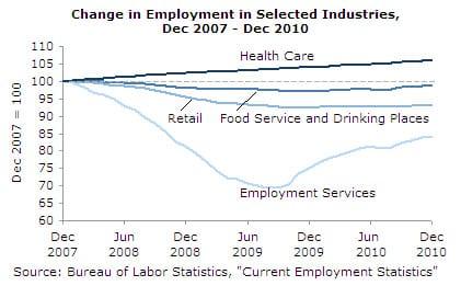 Change in Employment in Selected Industries, Dec 2007-Dec 2010