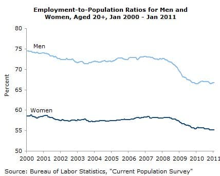 Employment-to-Population Ratios for Men and Women, Aged 20+, Jan 2000-Jan 2011
