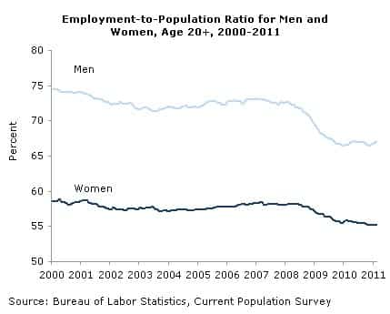Employment-to-Population Ratio for Men and Women, Age 20+, 2000-2011