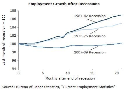 Employment Growth after Recessions