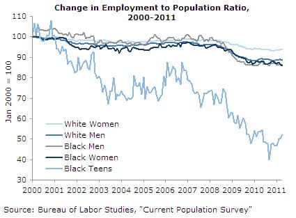 Change in Employment to Population Ratio, 2000-2011