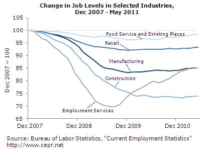 Changes in Job Levels in Selected Industries, Dec 2007-May 2011