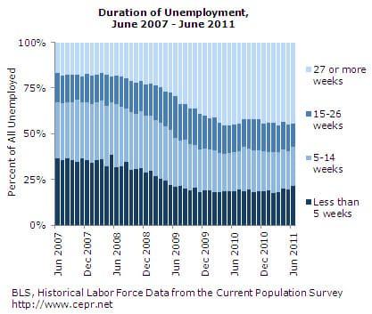 Duration of Unemployment, June 2007-June 2011