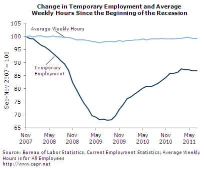Change in Temporary Employment and Average Weekly Hours since the Beginning of the Recession