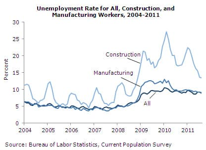 Unemployment Rate for All, Construction, and Manufacturing Workers, 2004-2011