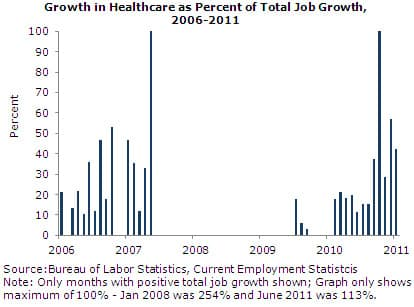 Growth in Healthcare as Percent of Total Job Growth, 2006-2011