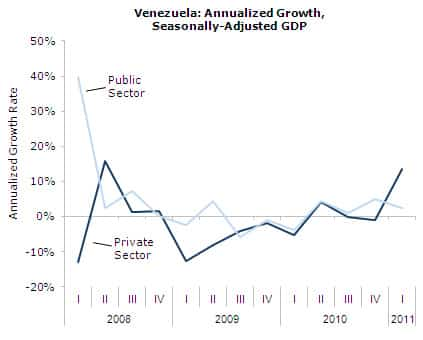 Venezuela: Annualized Growth Rate, Seasonally Adjusted GDP