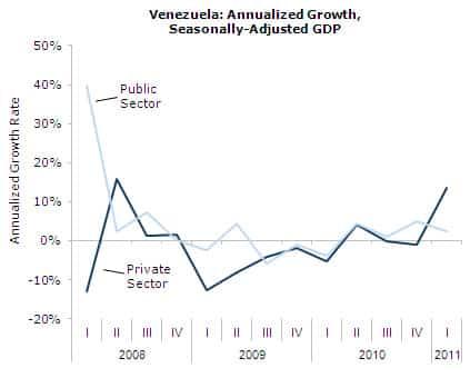 Venezuela: Annualized Growth Rate, Seasonally Adjusted GDP