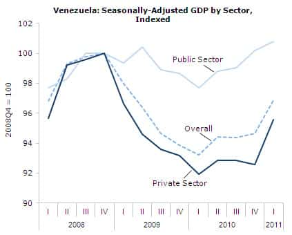 Venezuela: Seasonally Adjusted GDP by Sector, Indexed