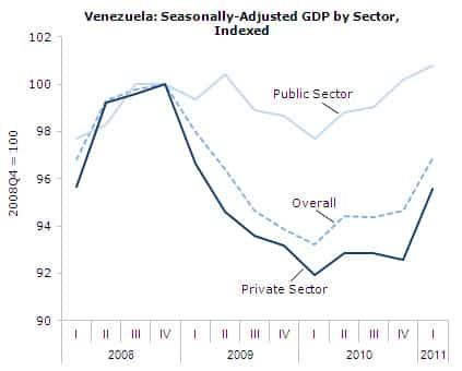 Venezuela: Seasonally Adjusted GDP by Sector, Indexed