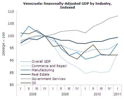Venezuela: Seasonally Adjusted GDP by Industry, Indexed