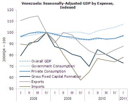 Venezuela: Seasonally Adjusted GDP by Expense, Indexed
