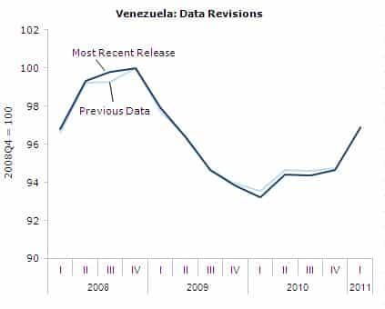 Venezuela: Data Revisions