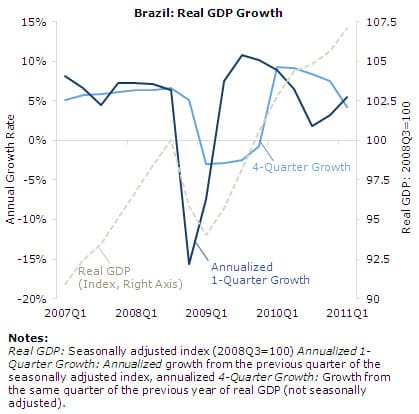 Brazil: Real GDP Growth